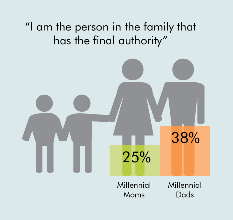 Millennial Mom as Gatekeeper (NOT): Study Shows that Moms No Longer Have the Final Word: Dad: I am the person in the family that has final authority