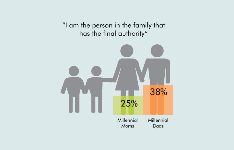 "Response rate graphic with answers from millennial moms and millennial dads to the question ""I am the person in the family that has the final authority""."