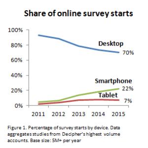 Top 5 Trends in Mobile Surveys - Surveys for Smartphones