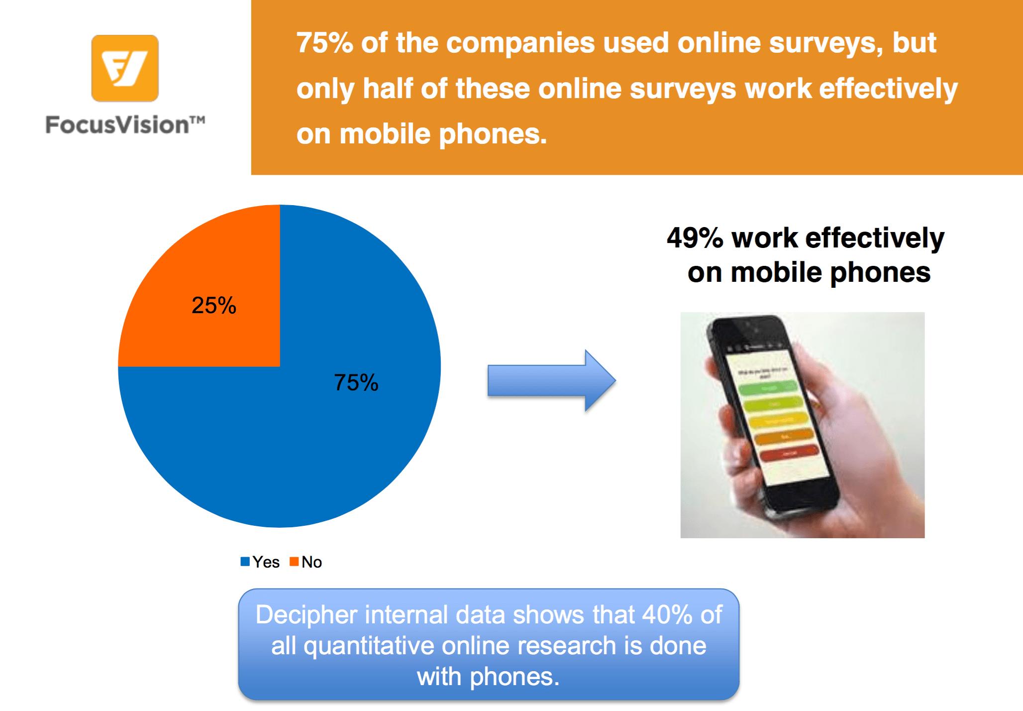 Importance of mobile friendly online surveys