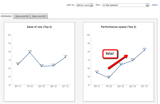 Improved performance speeds with software updates shown on a graph using a split by wave report.