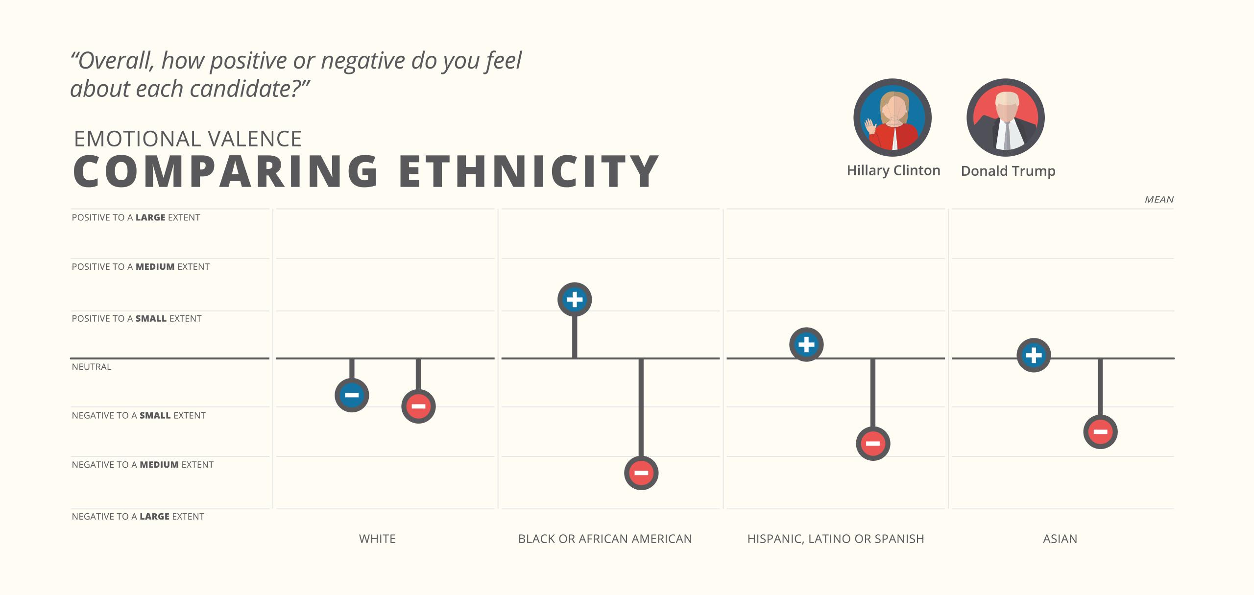 comparing-ethnicity