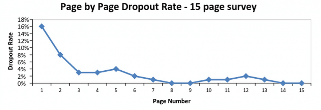 page-by-page-dropout-rate-15-page-surveys