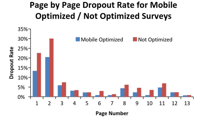 page-by-page-dropout-rate-for-online-surveys