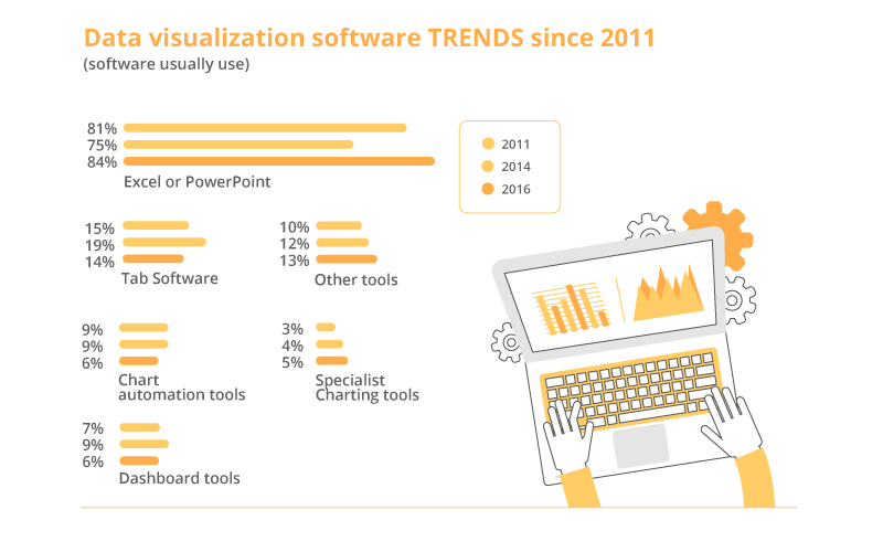 Data visualization software TRENDS since 2011.