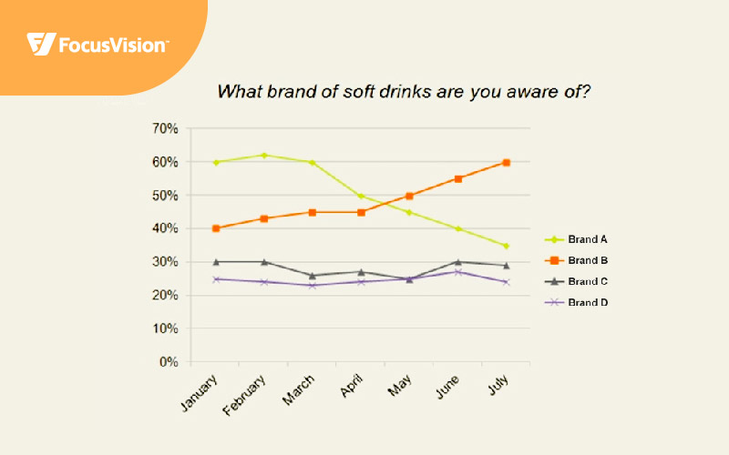 """Graph showing survey response rates to the question """"What brand of soft drinks are you aware of?"""" over the course of seven months."""