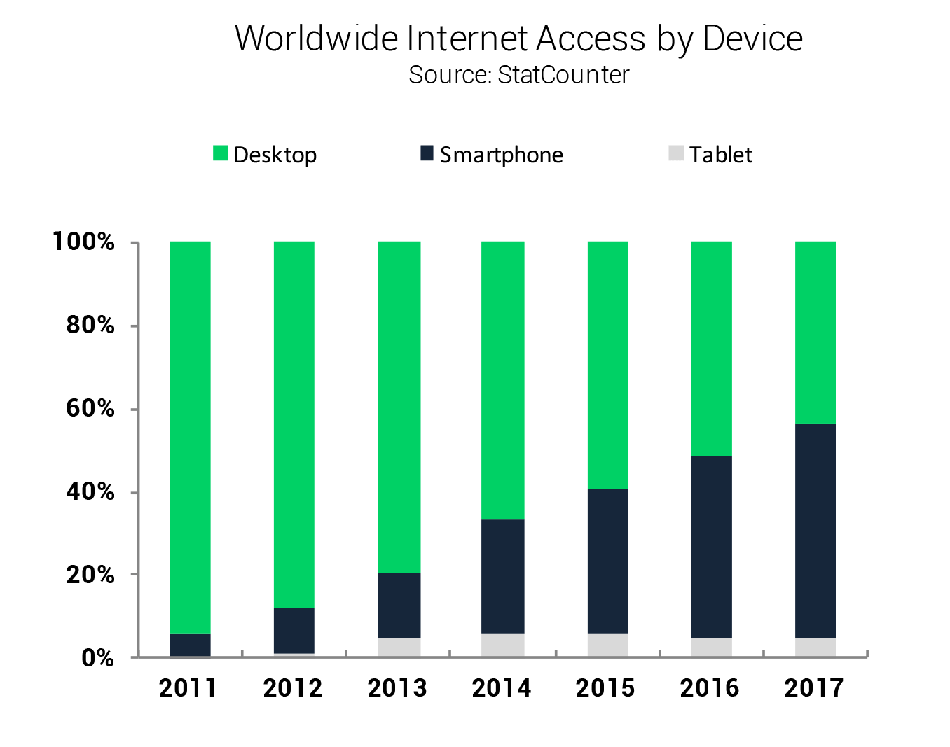 Mobile Trends: Graph depiciting Worldwide Internet Access by Device. Source: StatCounter