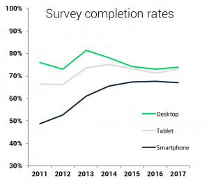 Mobile Trends: Completion rates by device.