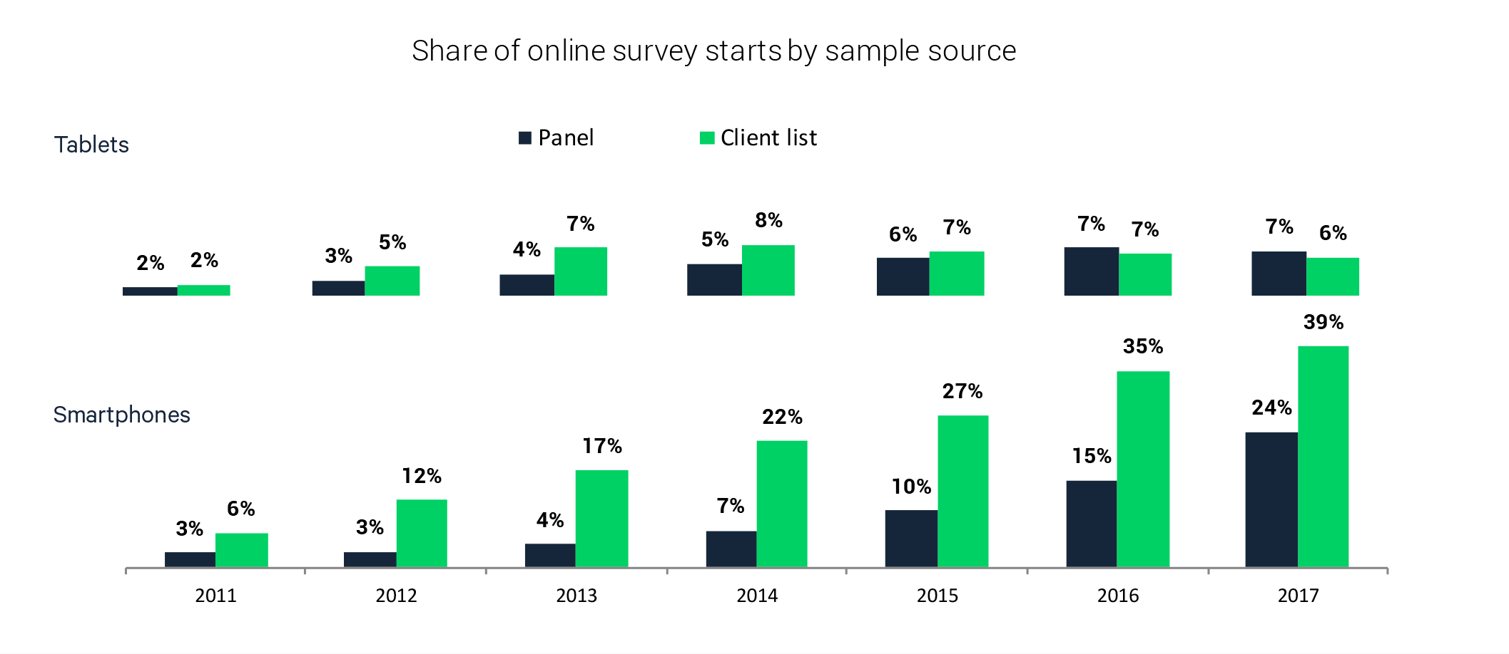 Mobile Trends: Percentage of survey starts by device and sample type.