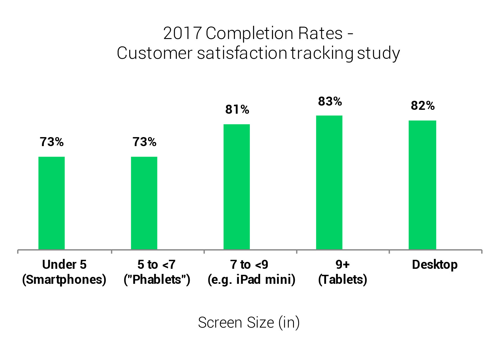 Mobile Trends: Completion rates by screen size.