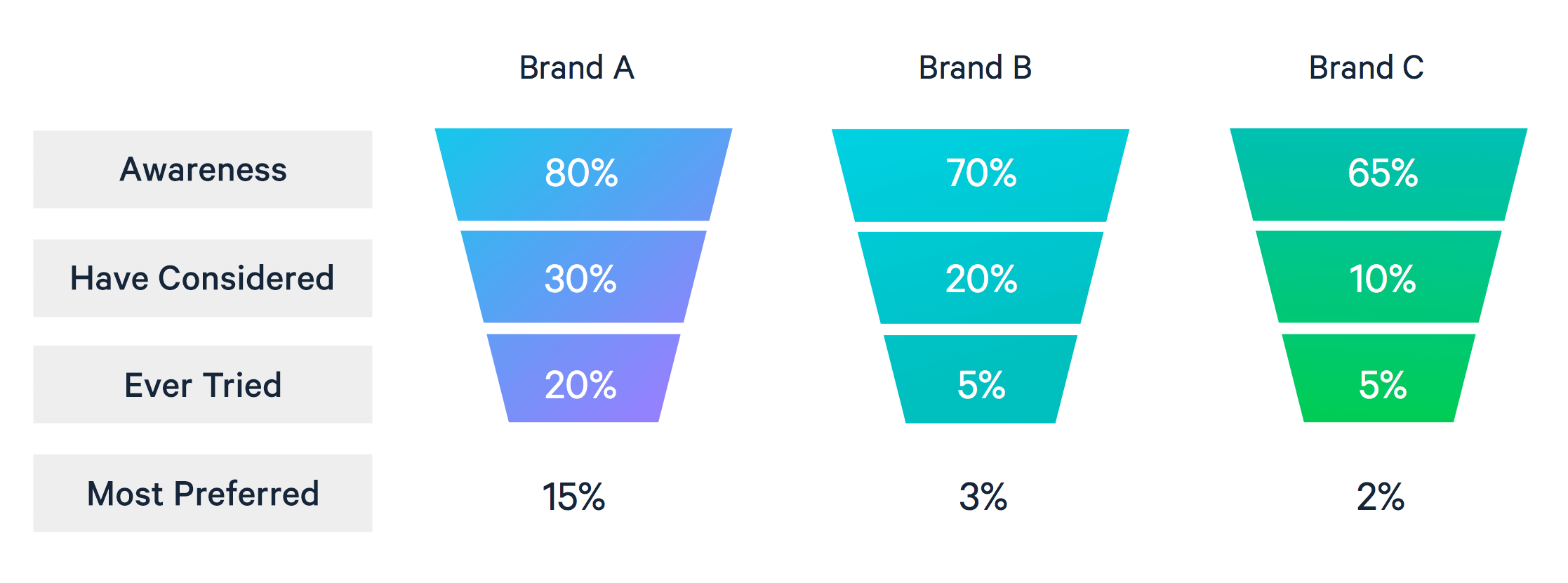 Once you have collected data from AAU surveys, you can review insights using this funnel chart reporting technique. Brand equity funnel charts comparing Brands A, B, and C. These charts demonstrate awareness of the brand which brand is most preferred.