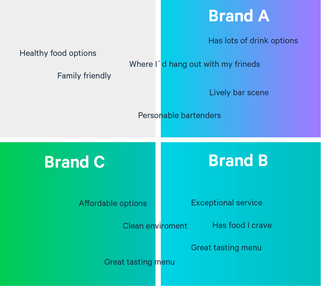 When researching brand equity, a brand map exercise asks respondents to rate different brands on a variety of attributes for a visual representation of how each brand was described by survey respondents.