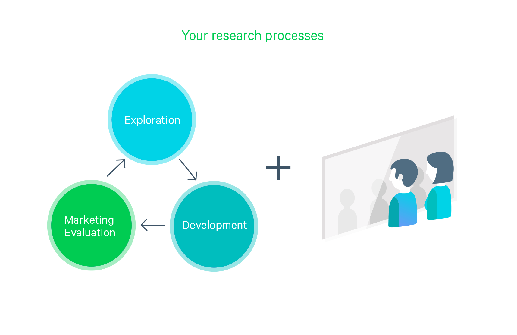 An illustration depicting your research processes including exploration, development, and marketing evaluation.