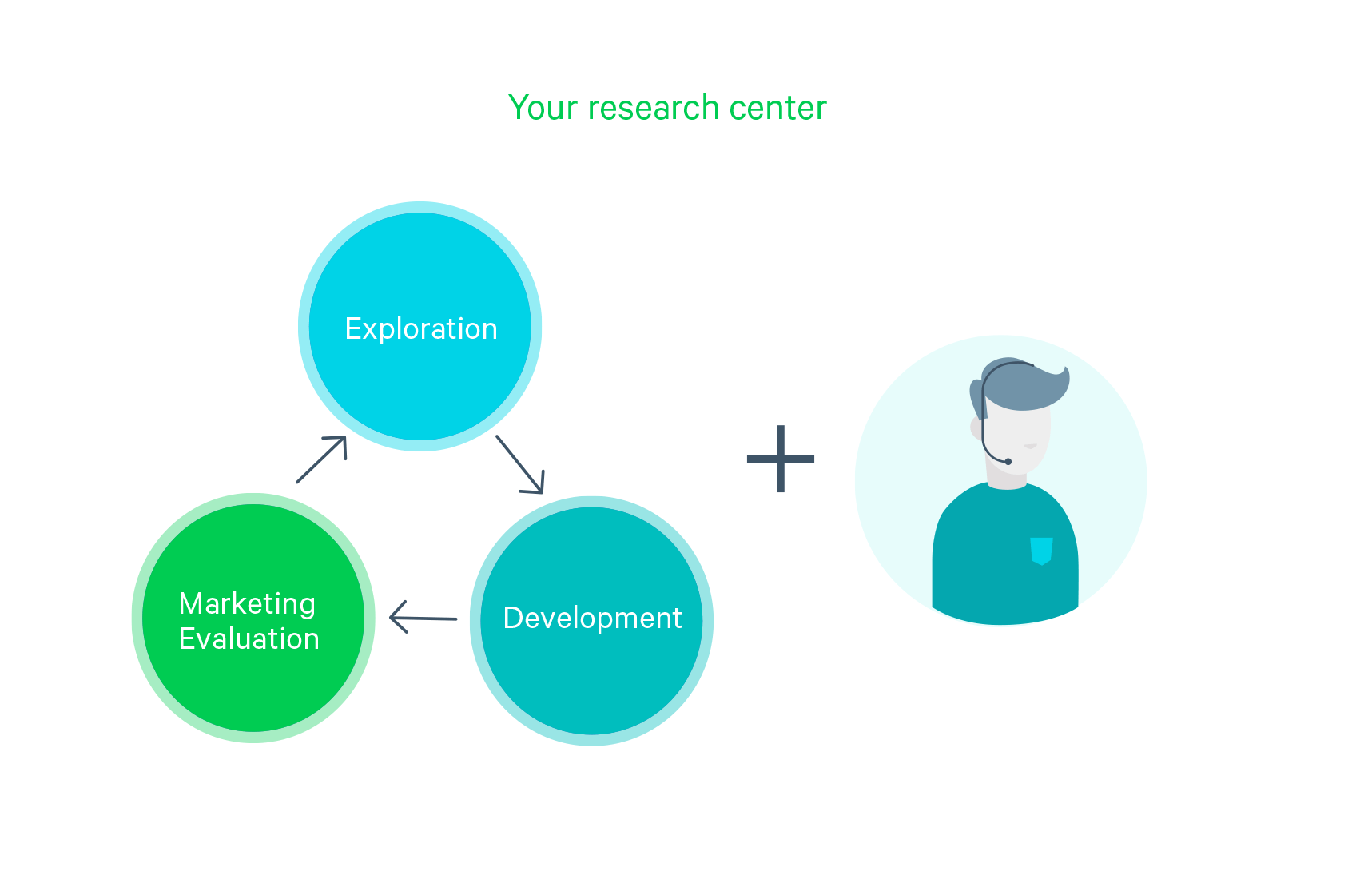 An illustration depicting your research center and the combination of exploration, development, and marketing evaluation.