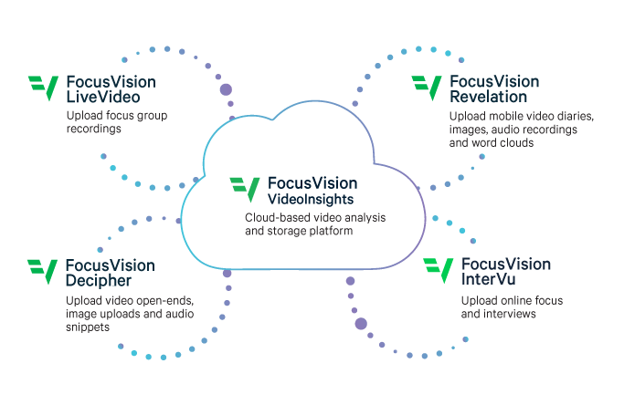 Build it your way: FocusVision Decipher Innovations video research, video research management