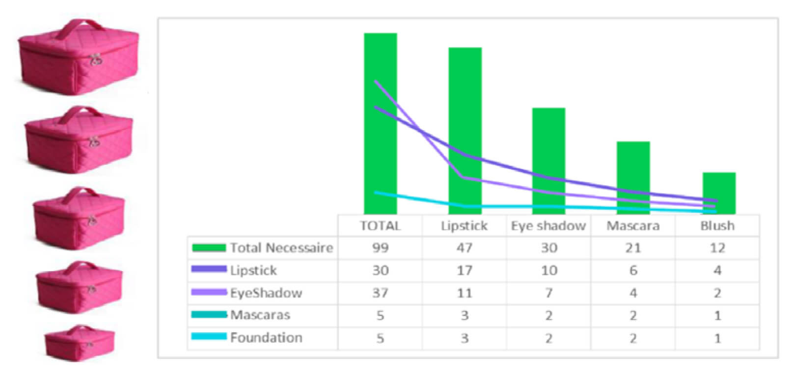 A graph depicting survey data of beauty bag contents including lipstick, eye shadow, mascara, and blush.