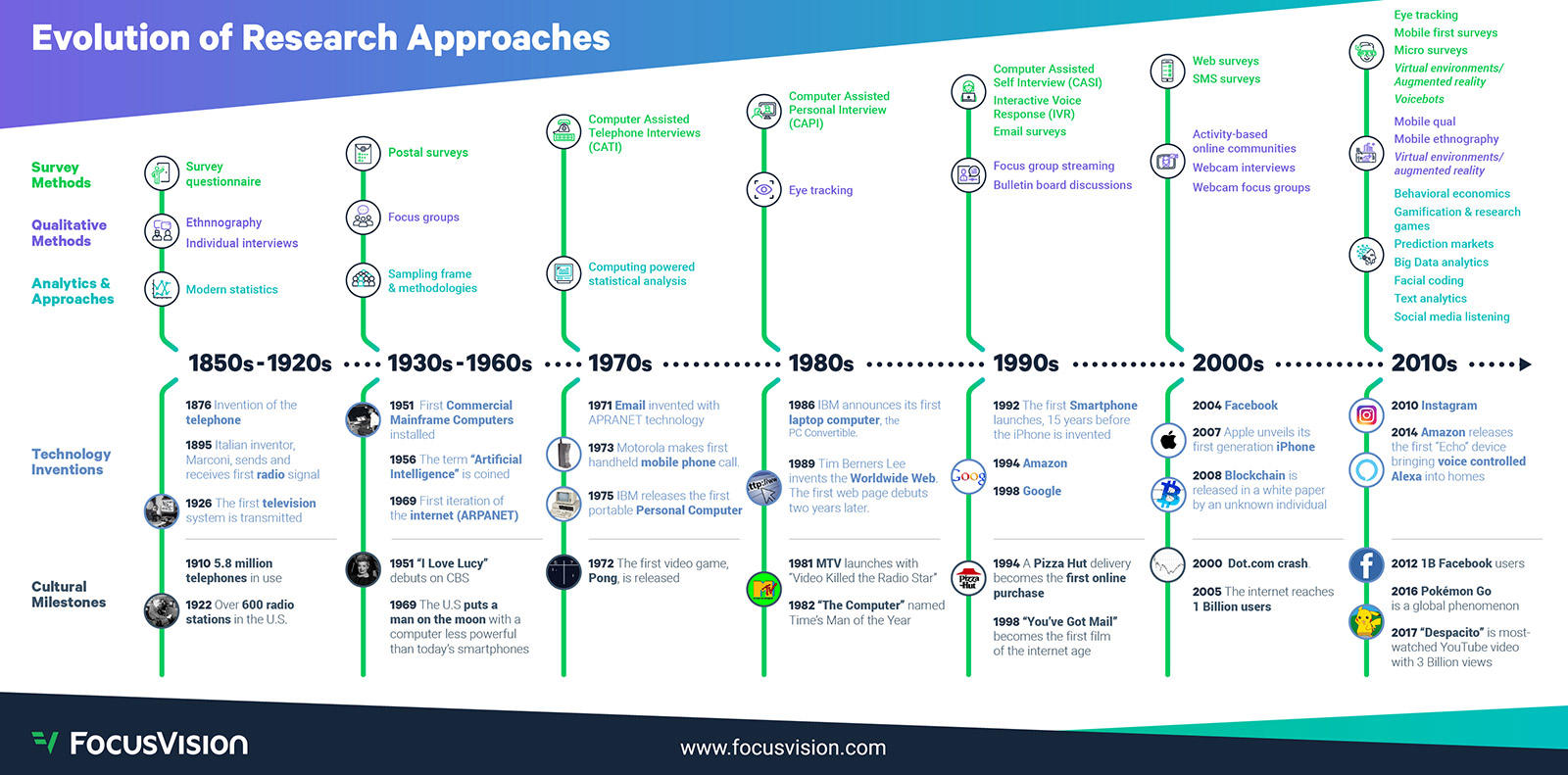 Evolution of Research Approaches Infographic