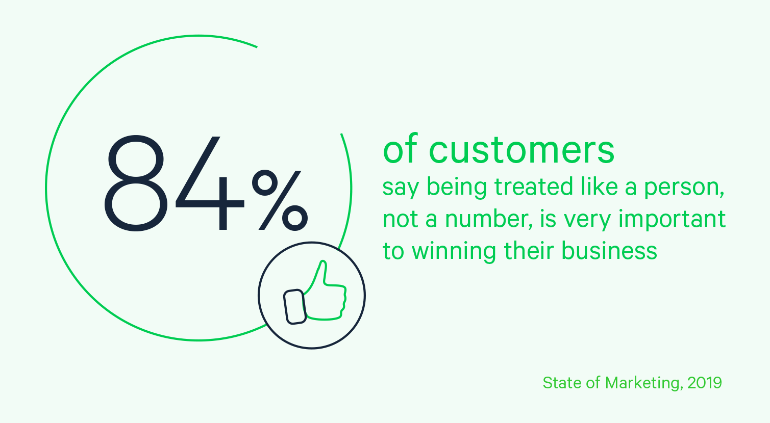 84% of customers say being treated like a person, not a number, is very important to winning their business