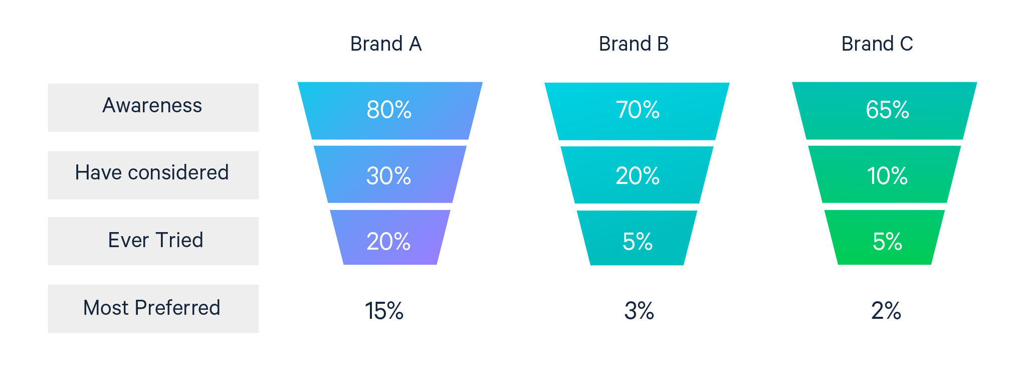 Depiction of a brand purchase funnel showing the comparison between Brand A, Brand B, and Brand C with Brand A leading the market in customer loyalty.