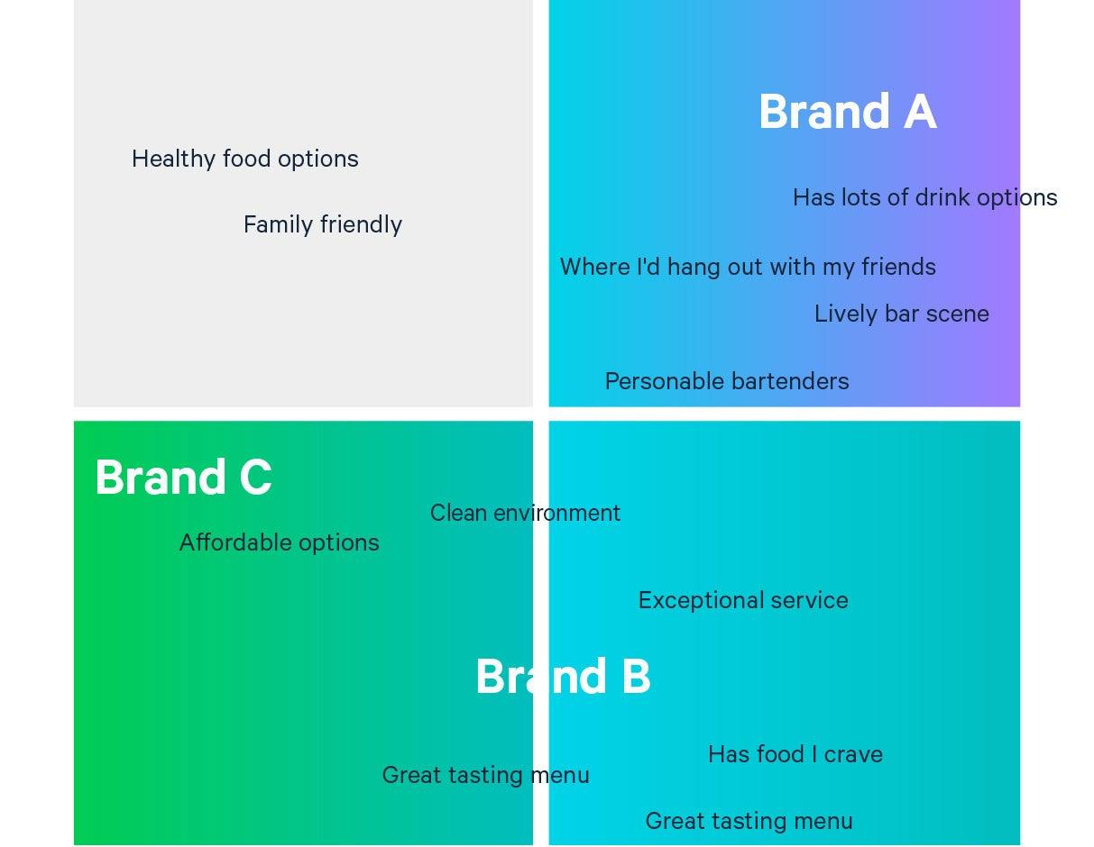 A brand association test between Brand A, Brand B, and Brand C.