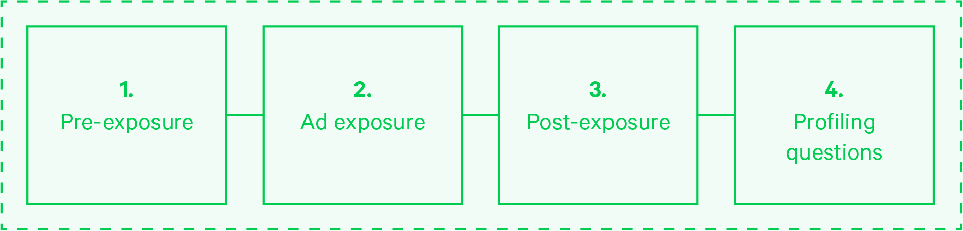 4 sections of a typical copy test: Pre-exposure, ad exposure, post-exposure, and profiling questions.