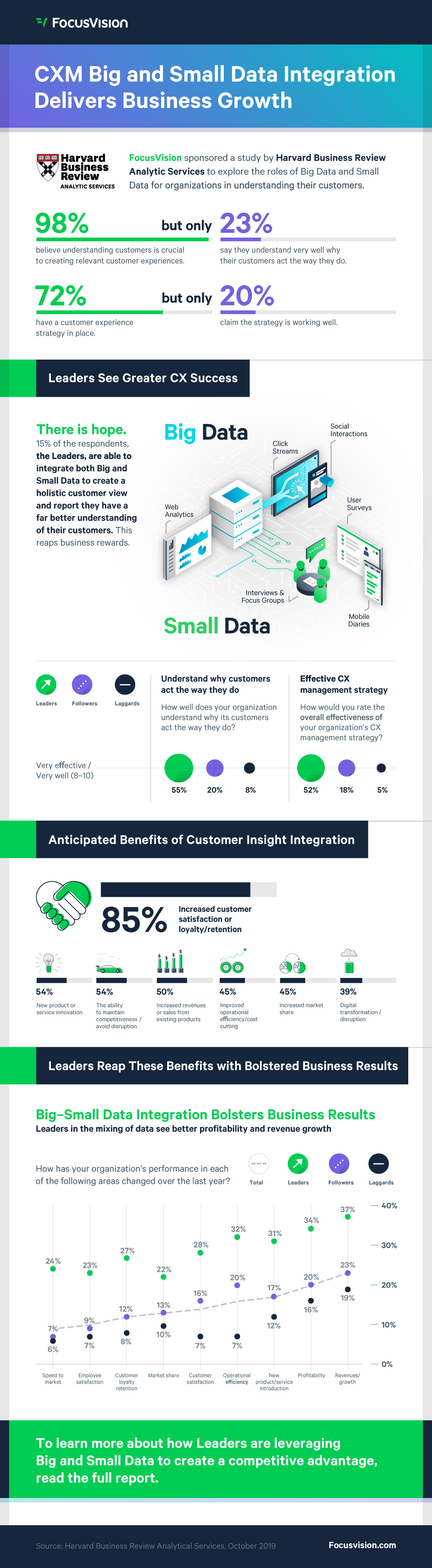 CXM Big and Small Data Integration Delivers Business Growth