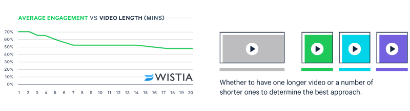 You'll need to balance video length vs viewer engagement vs video purpose