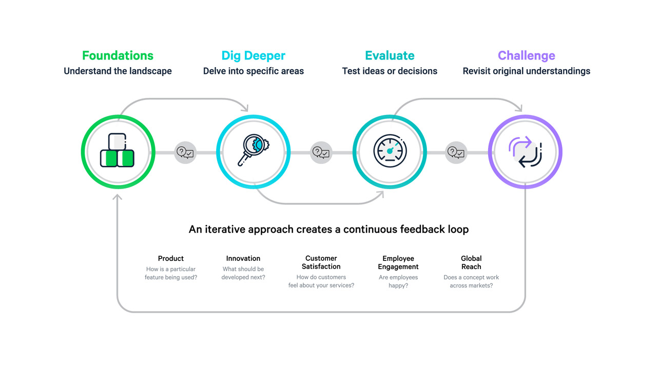 Leverage the power of an iterative insights approach