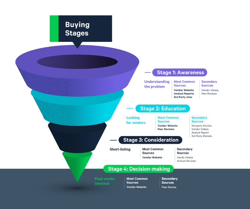 Content Really is King: Content Consumption in the B2B Buyer's Journey