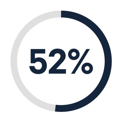 """More than half of participants (52%) said that they are """"definitely"""" more likely to buy from a vendor"""