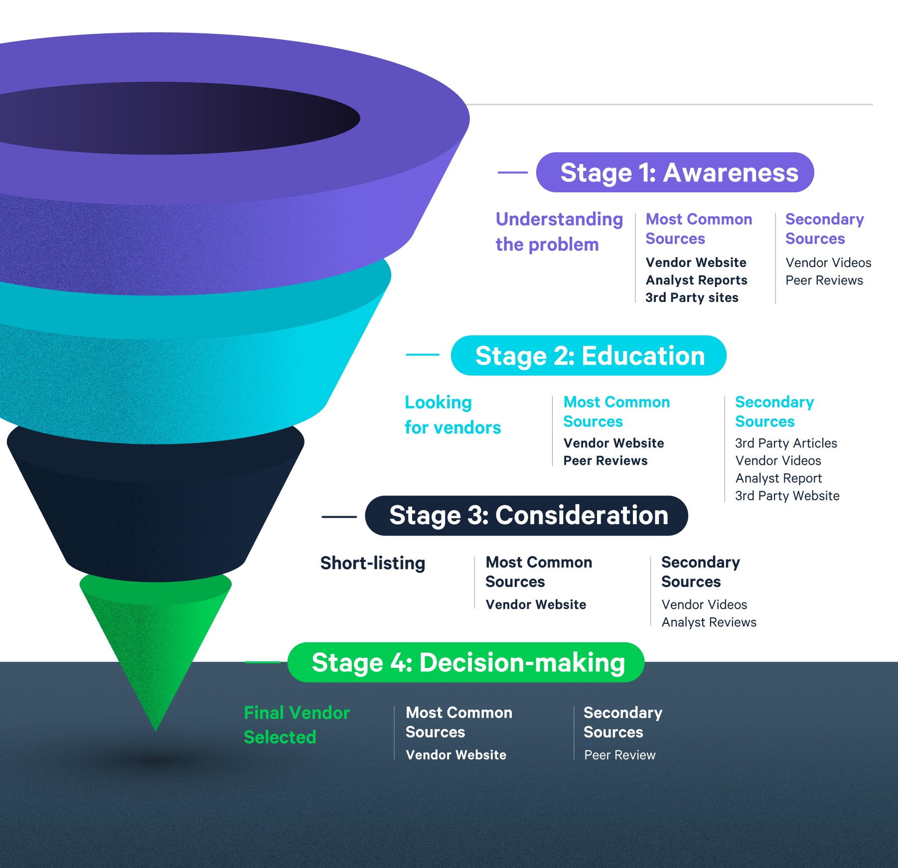 Most Useful Types of Content for Purchase Decision