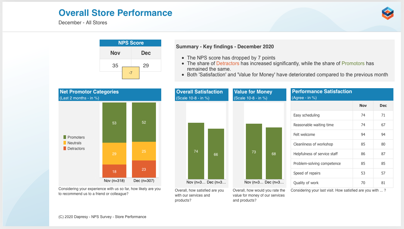 StoryCreator Turn data into actionable reports in record time through visual data exploration.